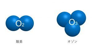 酸素とオゾン